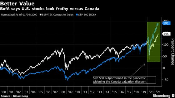 BofA Favors Canada Stocks With Big Discount to 'Frothy' S&P 500