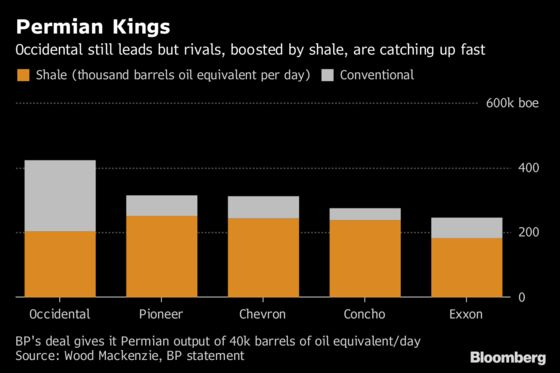 BP's Biggest Deal Since 1999 Scores Prized BHP Shale Assets