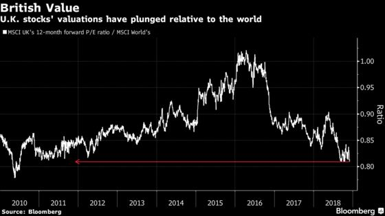 U.K. Stocks Are Cheapest Since 2010 Relative to the World