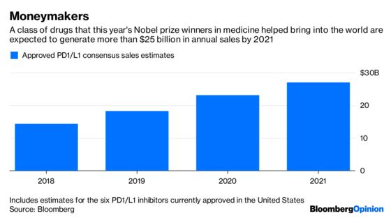 Nobel Prizes Bring Out the Best and Worst in Pharma