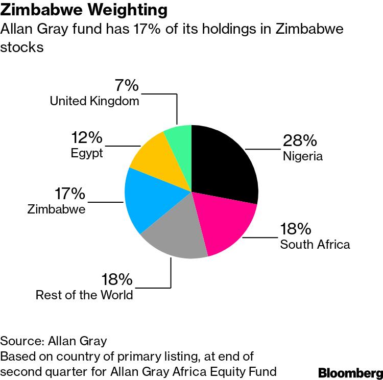 Zimbabwe Weighting
