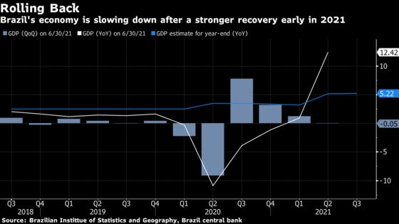 Brazil's Economy Seen Growing Less After Disappointing Quarter