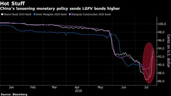 China LGFV Bond Rally Faces Test From Looming Wall of Debt
