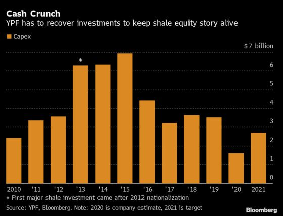 Argentina's Shale Ambitions Hang In Balance
