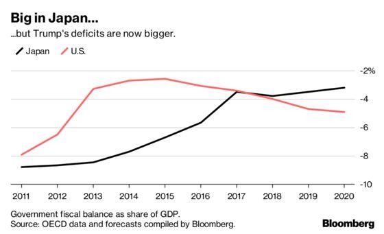 Skyrocketing Deficit? So What, Says New Washington Consensus