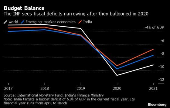 Modi Adviser Favors Putting Budget Gap Concerns on Backburner