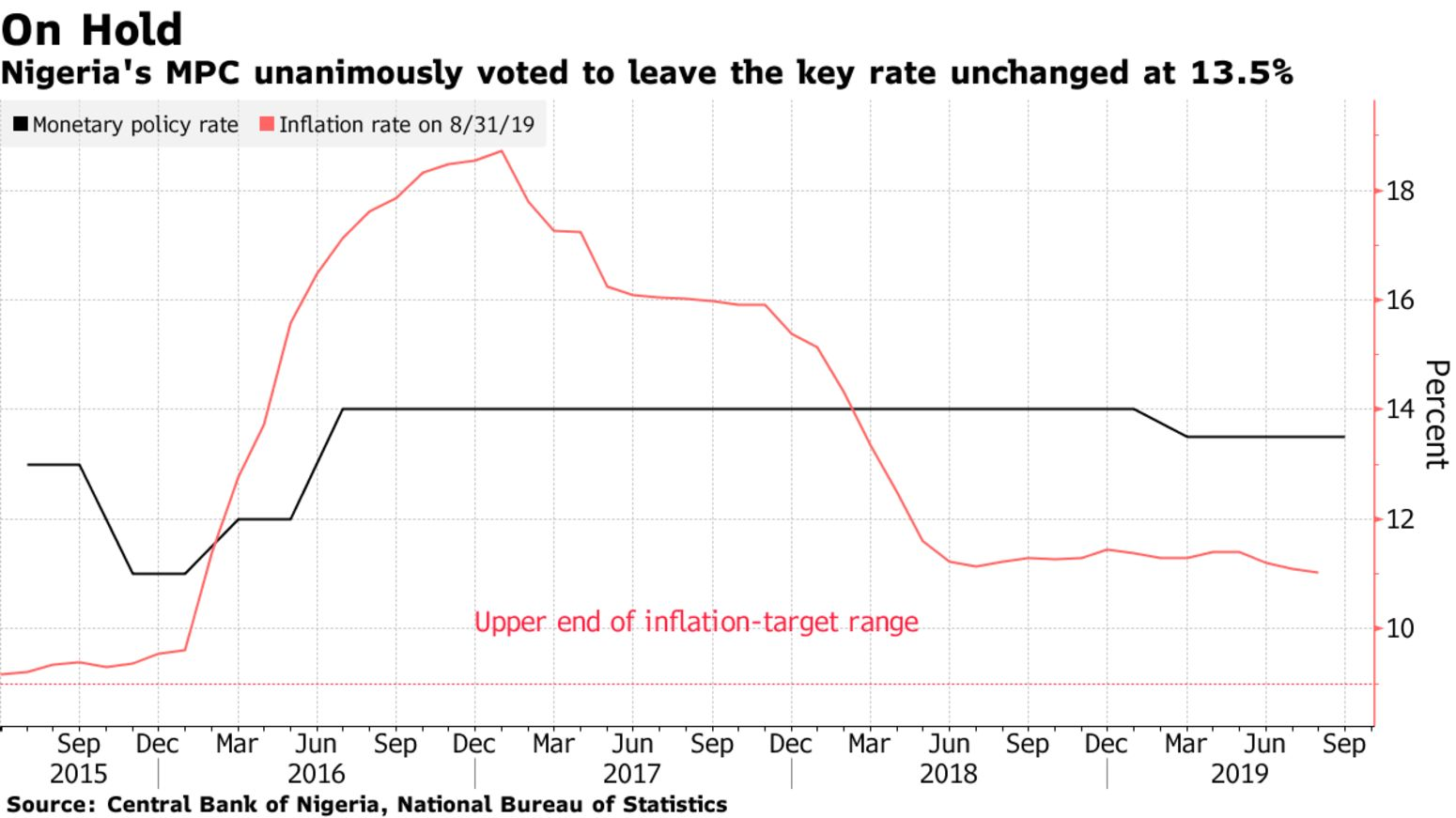Nigeria's MPC unanimously voted to leave the key rate unchanged at 13.5%