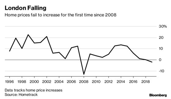 London Homes Set for Second Annual Price Decline in 23 Years