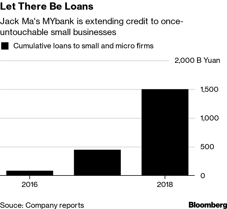 Jack Ma's $290 Billion Loan Machine Is Changing Chinese