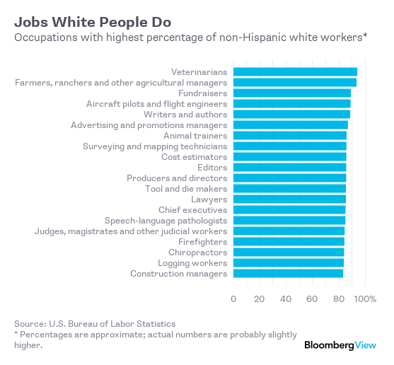 The Jobs Most Segregated by Gender and Race - Bloomberg