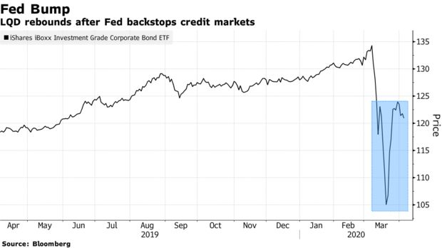 LQD rebounds after Fed backstops credit markets