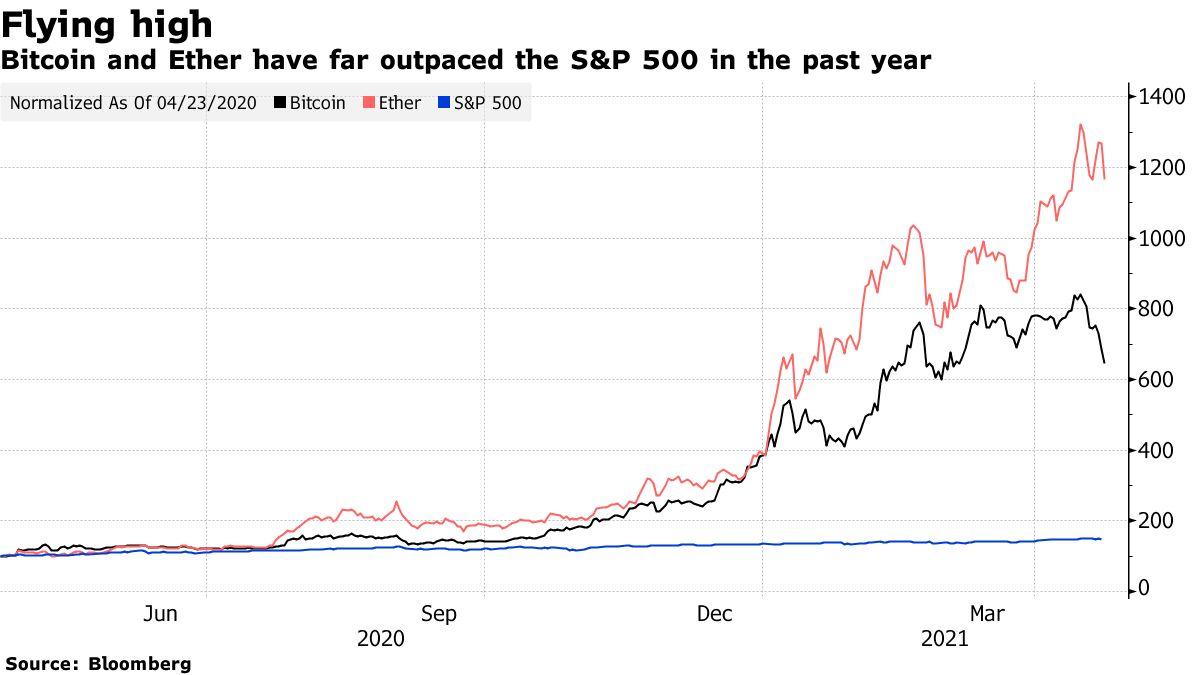 Bitcoin dan Ether telah jauh melampaui S&P 500 pada tahun lalu