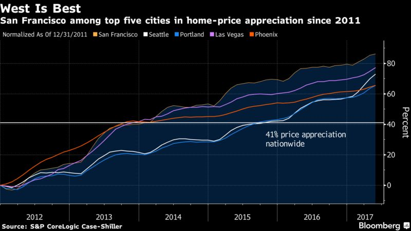 Lean Inventory Fueling HomePrice Gains In 20 US Cities Bloomberg - View House Prices On Map In Us
