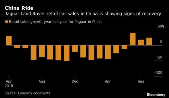 Jaguar Bond Risk Falls Most on Record as China Sales Revive