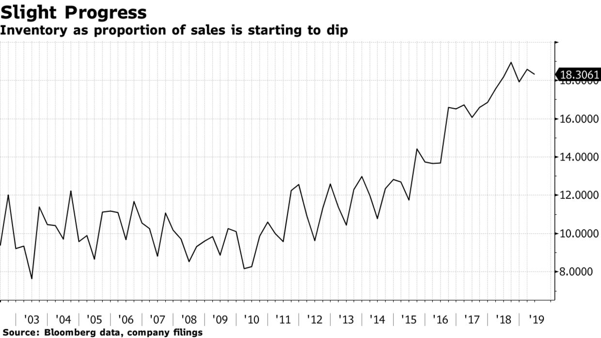 Inventory as proportion of sales is starting to dip