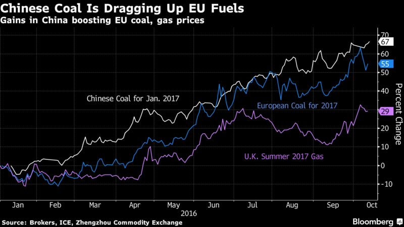 The Link Between China S Mining Industry And The European Gas Market Highlights The Forces At Play In Global Energy Markets As Governments Try To Reduce
