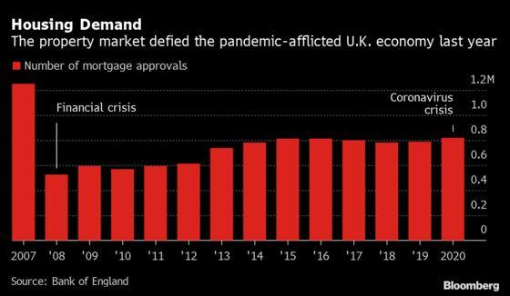 U.K. Mortgage Approvals Post Best Year Since 2007 on Tax Cut