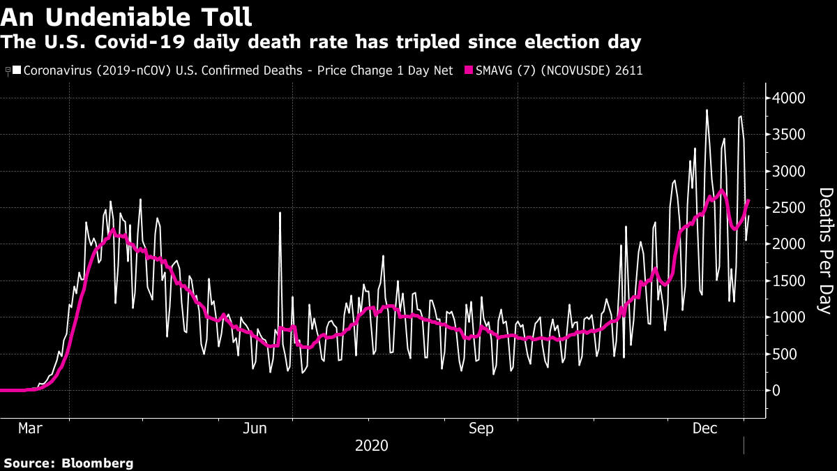 The U.S. Covid-19 daily death rate has tripled since election day
