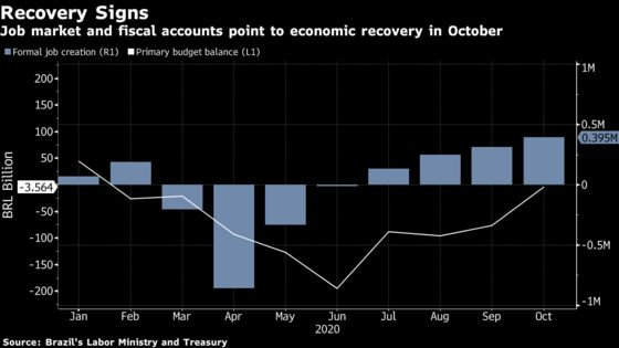 Brazil Recovery Gains Steam With Surprising Jobs, Budget Data