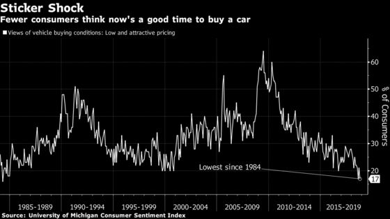 'Free Money' Vanishes, So Top U.S. Auto Dealer Bets on Used Cars