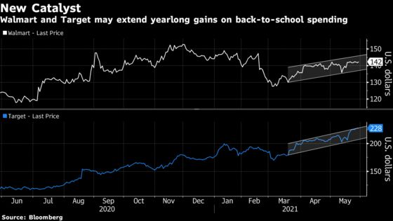Retailers Look for Back-to-School Boost as Stimulus Effect Wanes