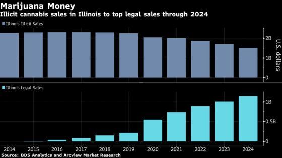 Illinois's Legal Pot Sales Reach $3.2 Million on First Day