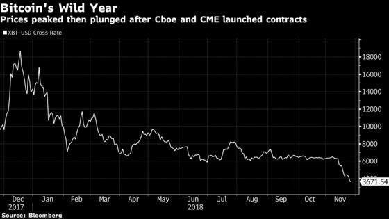Nasdaq Plansto Pursue Bitcoin Futures Despite Plunging Prices, Sources Say