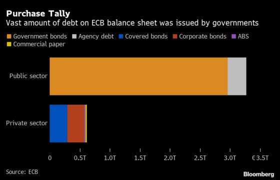 ECB Converges on Green Policy as Activists' Patience Wears Thin