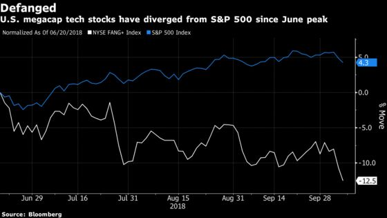 Watch FANG Stocks for Warning of Fed Mistake, Says Julius Baer