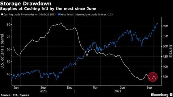 Oil Climbs as Stockpiles Fall at Biggest U.S. Crude Storage Hub
