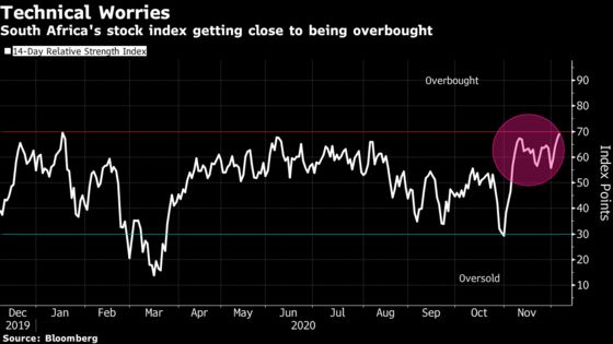 SouthAfrican Stocks Hit a 20-Month High