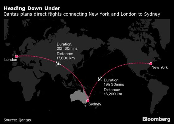 Human Guinea Pigs About to Embark on World's First 20-Hour Airline Flight