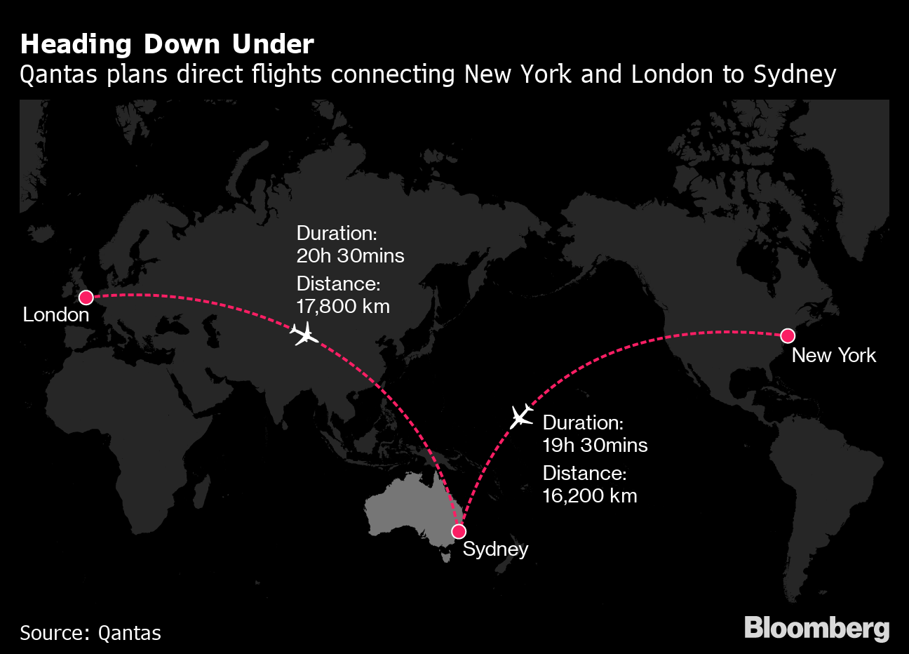 Human Guinea Pigs Prepare for 20-Hour New York to Sydney ...