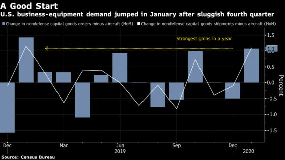 Orders for U.S. Business Equipment Jumped at Start of Year