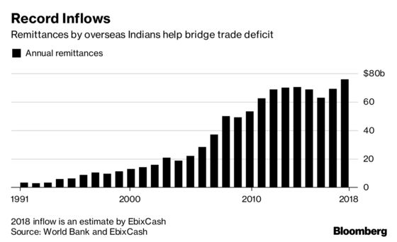 Rupee Slumping Most in Asia Boost Inbound Remittances to Record