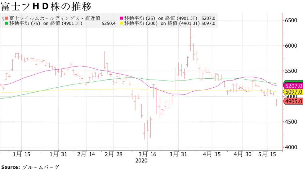 富士 フイルム 株価 アビガン 「アビガン見送り」で急落も... 富士フイルムHDの株価「乱高下」の背景:
