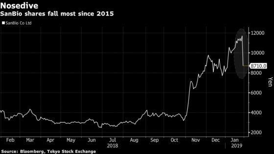 Little Known Drug Stock Hits Japan $50 Billion Startup Index