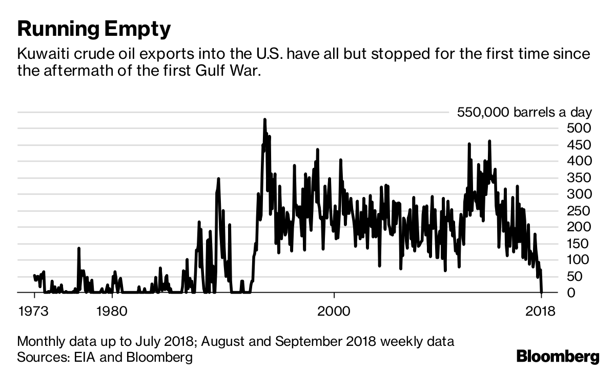 Kuwait Oil to U S  Stops for 1st Time Since 1990-91 Gulf War