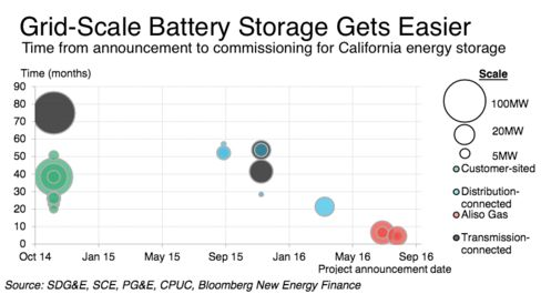 Tesla Wins Record Grid Battery Storage Deal After Methane Disaster