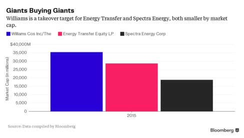 Wililams has become a takeover target for Energy Transfer and Spectra, both smaller by market cap.