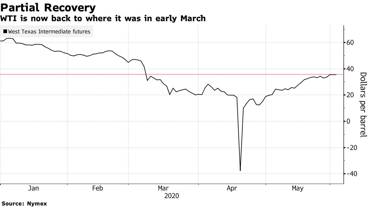 WTI is now back to where it was in early March