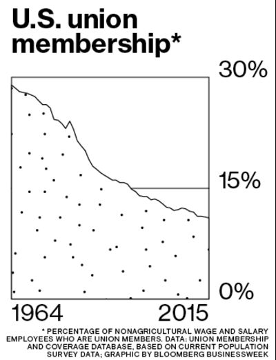 chart us union membership t mobile