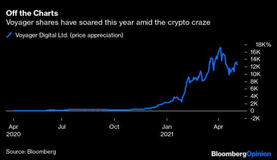 Huge Crypto Bet Draws Heat for Bank Stock Fund
