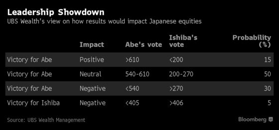 The Bigger Question for Stock Investors in Japan's Upcoming Vote