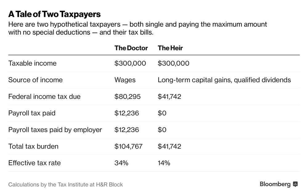 Why American Workers Pay Twice As Much In Taxes As Wealthy Investors Bloomberg