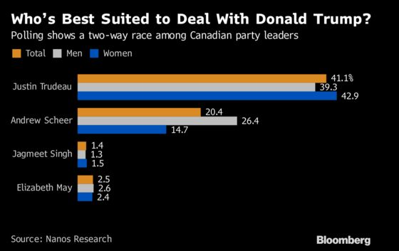Canadians See Trudeau as Their Best Bet for Dealing With Trump