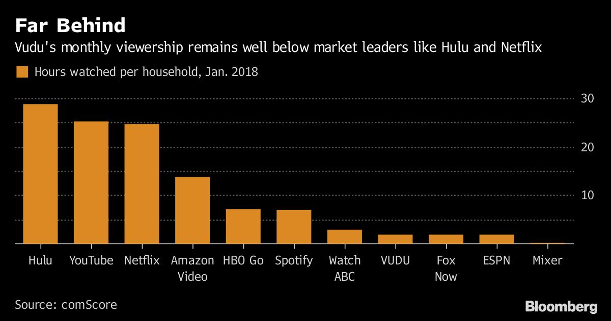 Walmart Beat Netflix and Amazon to Video on Demand But Still
