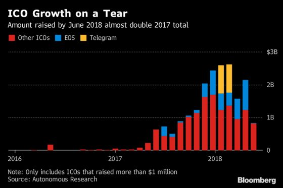 Crypto Bulls Pile Into ICOs at Record Pace Despite Bitcoin Rout