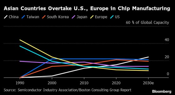 Chip Industry Wants $50 Billion to Keep Manufacturing in U.S.