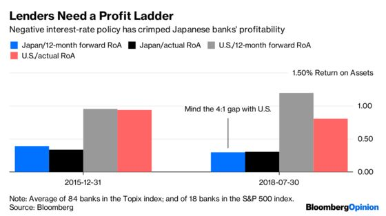 The BOJ Should Throw Japan's Banks a Bone